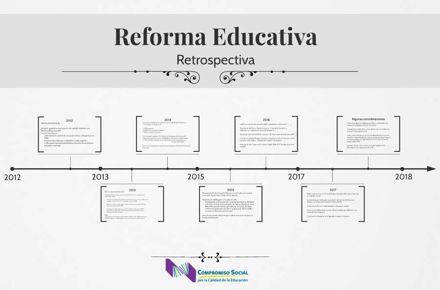 Reforma_Educativ_retrospectiva_ID